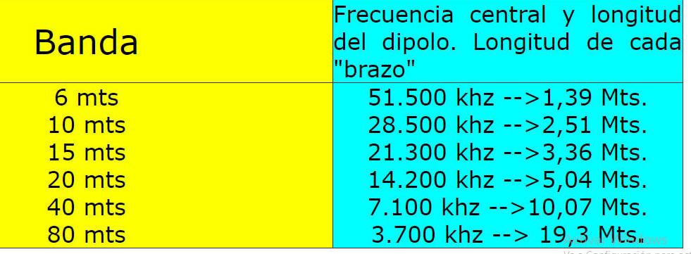 Bandas y frecuencias radioaficionados